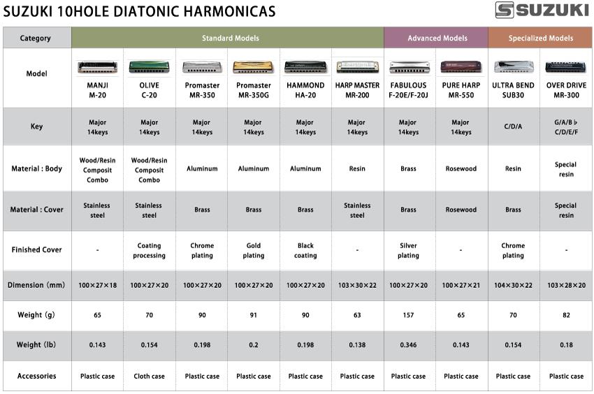 harmonicas antithesis